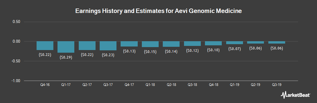 Earnings by Quarter for Aevi Genomic Medicine (NASDAQ:GNMX)