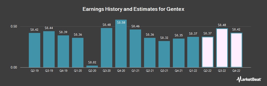 Earnings by Quarter for Gentex (NASDAQ:GNTX)
