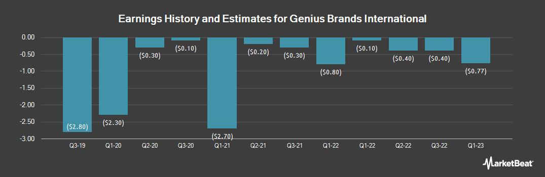 Earnings by Quarter for Genius Brands International (NASDAQ:GNUS)