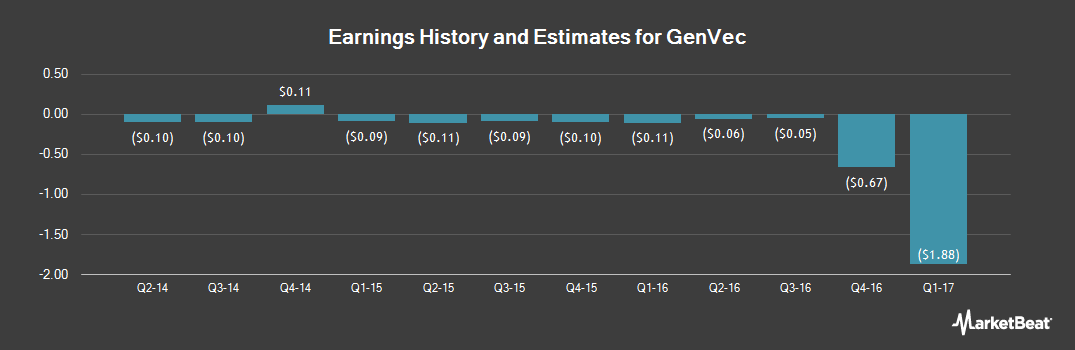 Earnings by Quarter for GenVec (NASDAQ:GNVC)