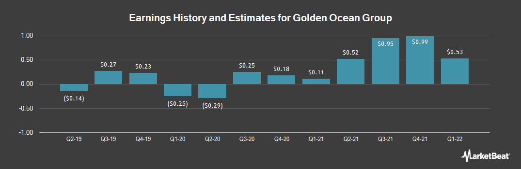 Earnings by Quarter for Golden Ocean Group Ltd (NASDAQ:GOGL)