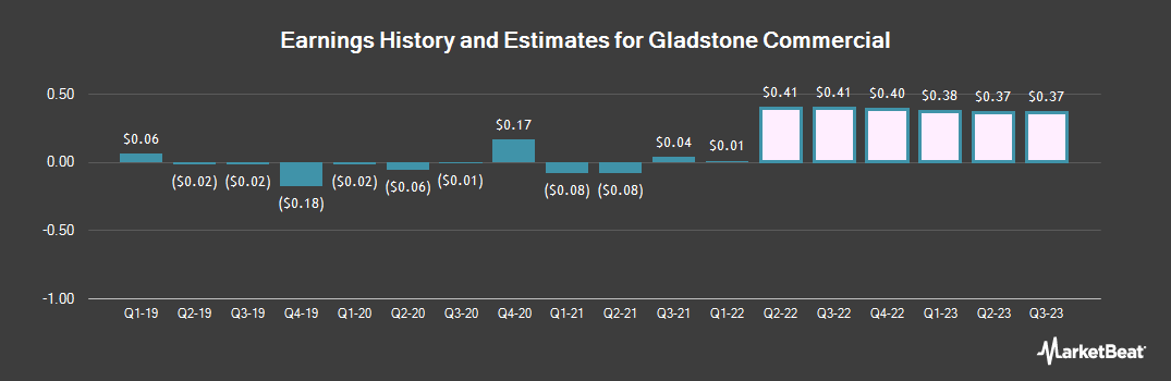 Earnings by Quarter for Gladstone Commercial (NASDAQ:GOOD)
