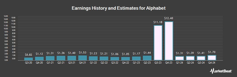 Earnings by Quarter for Alphabet (NASDAQ:GOOGL)