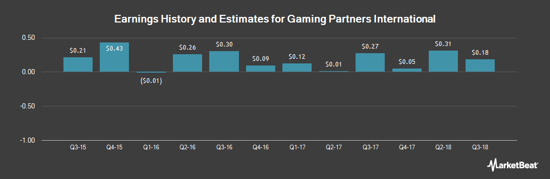 Earnings by Quarter for Gaming Partners International (NASDAQ:GPIC)