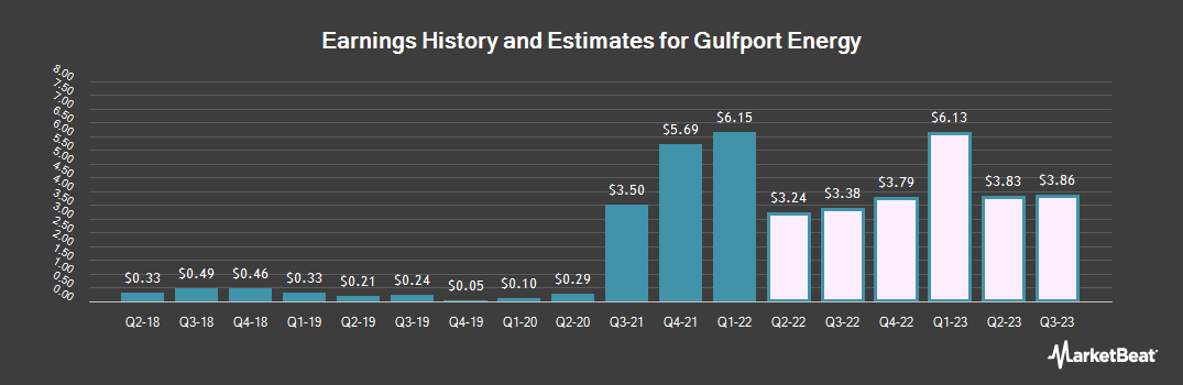 Earnings by Quarter for Gulfport Energy Corporation (NASDAQ:GPOR)