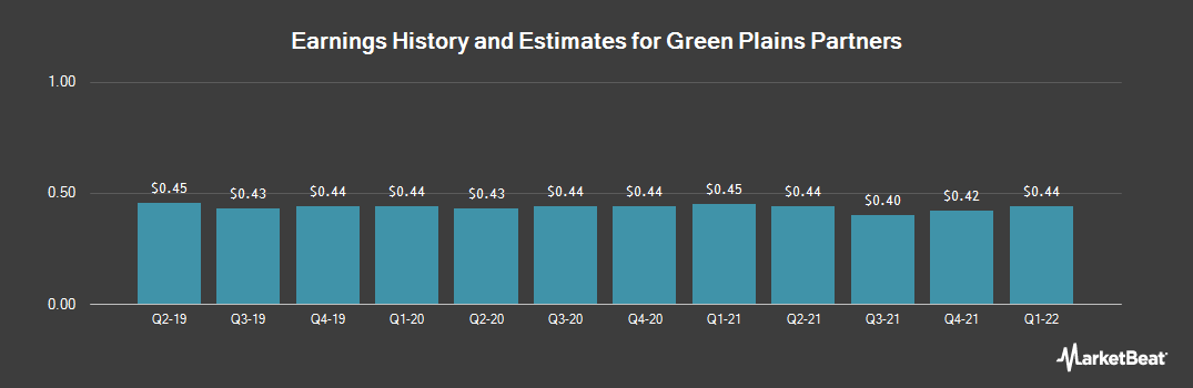 Earnings by Quarter for Green Plains Partners (NASDAQ:GPP)
