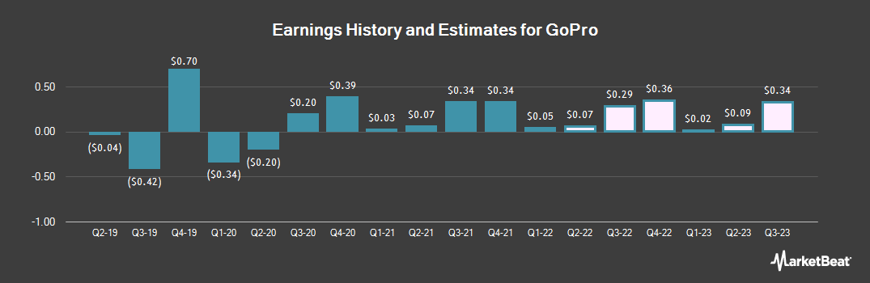 Earnings by Quarter for GoPro (NASDAQ:GPRO)