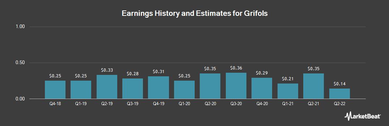 Earnings by Quarter for Grifols SA, Barcelona (NASDAQ:GRFS)