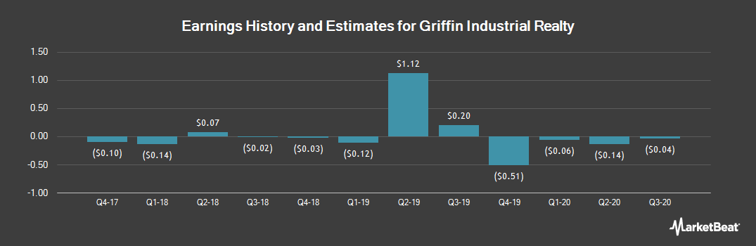 Earnings by Quarter for Griffin Industrial Realty (NASDAQ:GRIF)