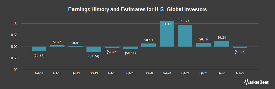 Earnings by Quarter for U.S. Global Investors (NASDAQ:GROW)