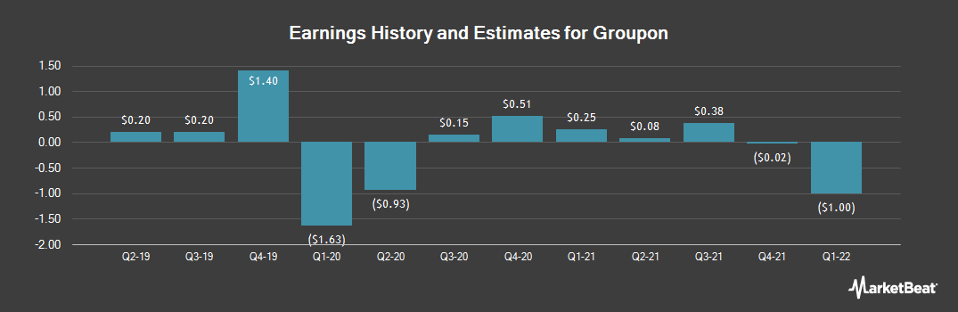 Earnings by Quarter for Groupon (NASDAQ:GRPN)