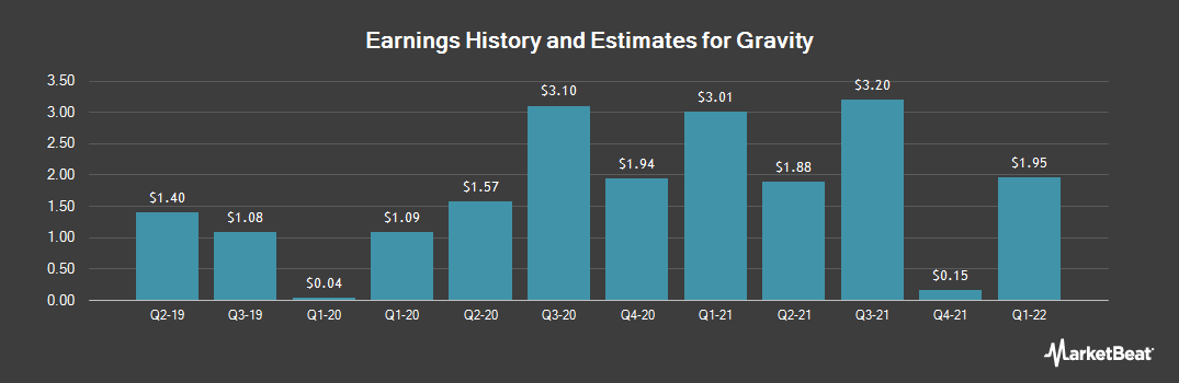 Earnings by Quarter for Gravity (NASDAQ:GRVY)