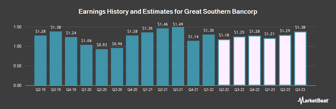Earnings by Quarter for Great Southern Bancorp (NASDAQ:GSBC)