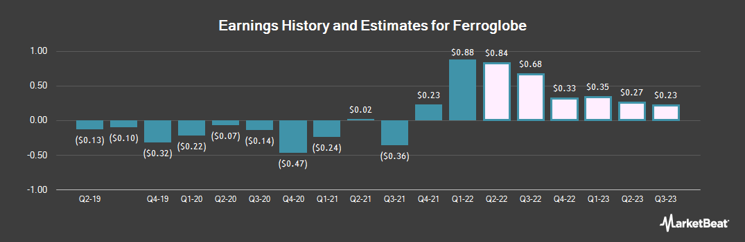 Earnings by Quarter for Ferroglobe (NASDAQ:GSM)