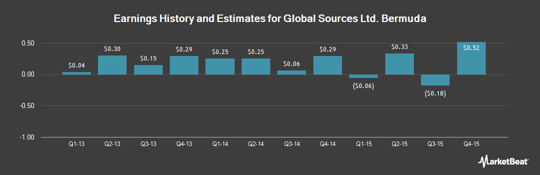 Earnings by Quarter for Global Sources (NASDAQ:GSOL)