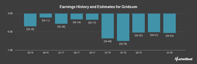 Earnings by Quarter for Gridsum Holding (NASDAQ:GSUM)