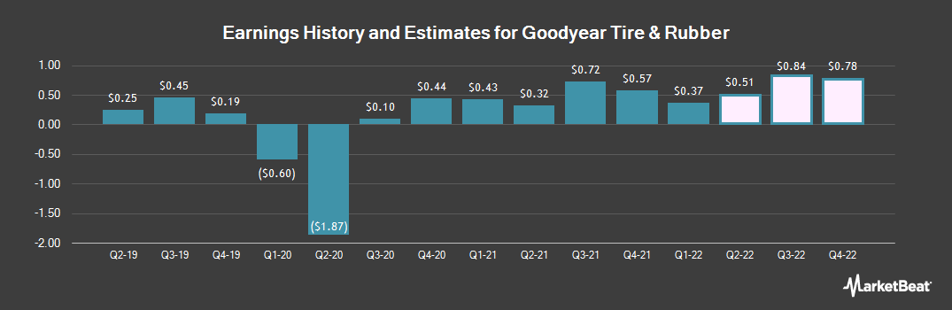 Earnings by Quarter for The Goodyear Tire & Rubber Company (NASDAQ:GT)