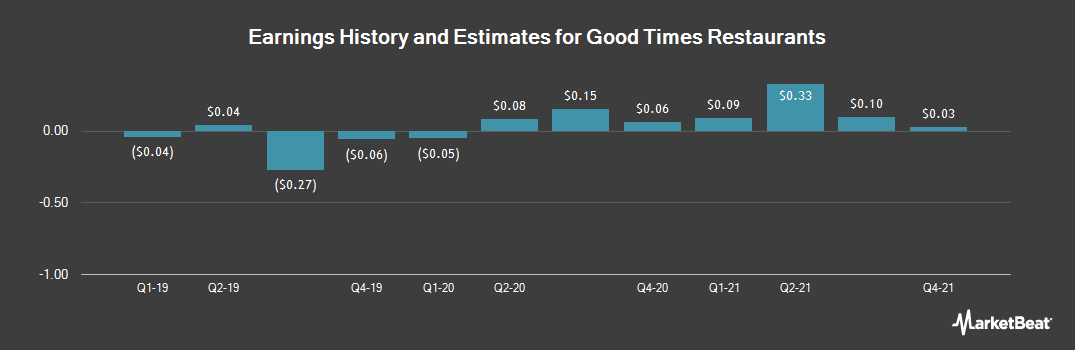 Earnings by Quarter for Good Times Restaurants (NASDAQ:GTIM)