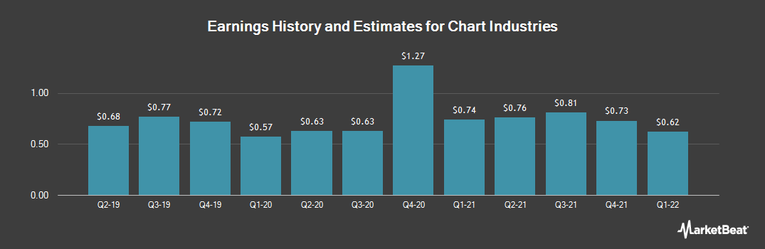 Earnings by Quarter for Chart Industries (NASDAQ:GTLS)