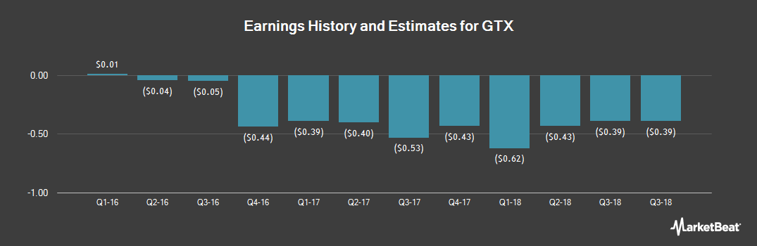 Earnings by Quarter for GTx (NASDAQ:GTXI)