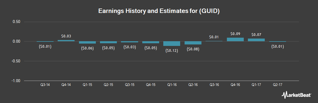Earnings by Quarter for Guidance Software (NASDAQ:GUID)
