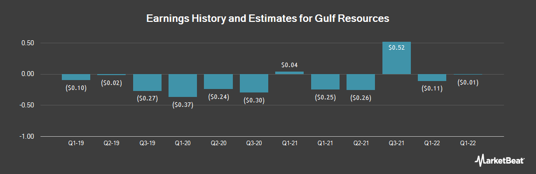 Earnings by Quarter for Gulf Resources (NASDAQ:GURE)