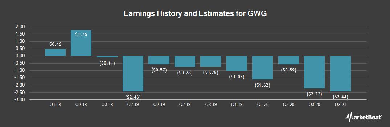 Earnings by Quarter for GWG (NASDAQ:GWGH)