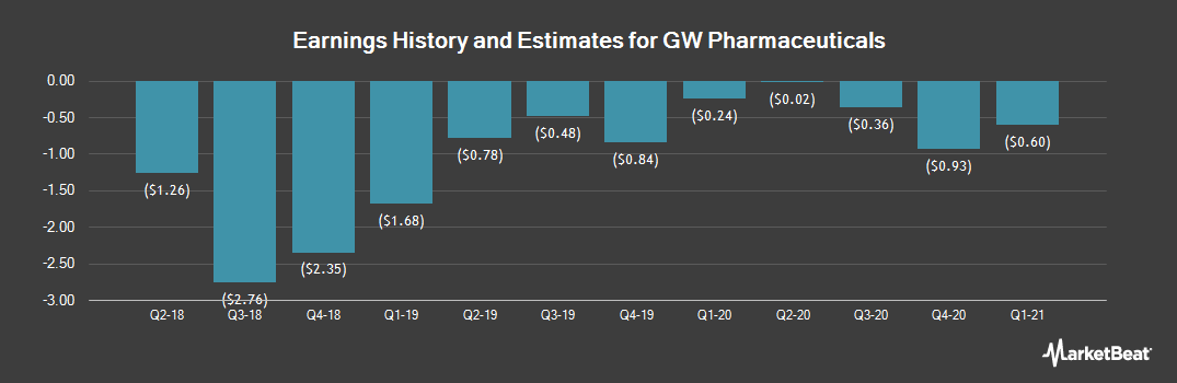Earnings by Quarter for GW Pharmaceuticals PLC (NASDAQ:GWPH)