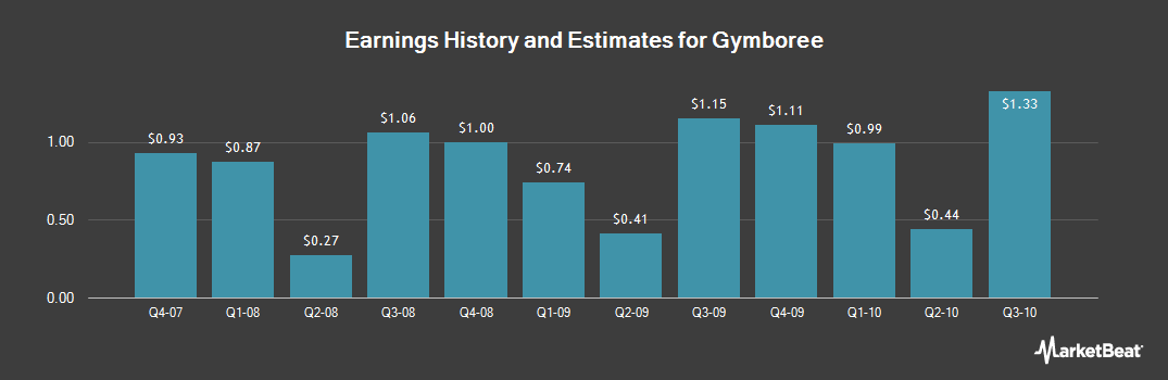 Earnings by Quarter for The Gymboree (NASDAQ:GYMB)