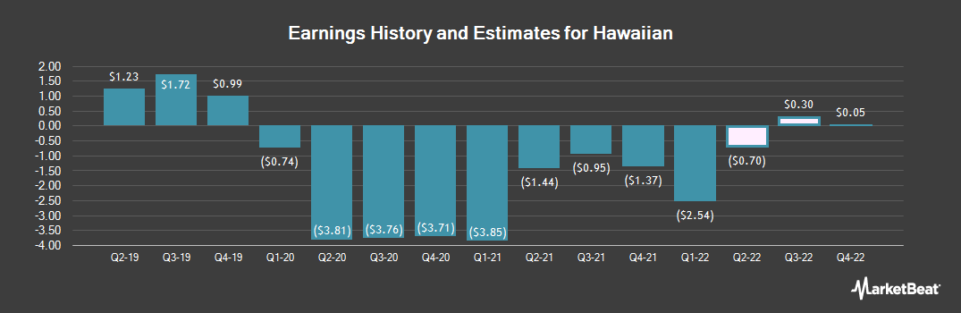Earnings by Quarter for Hawaiian Holdings (NASDAQ:HA)