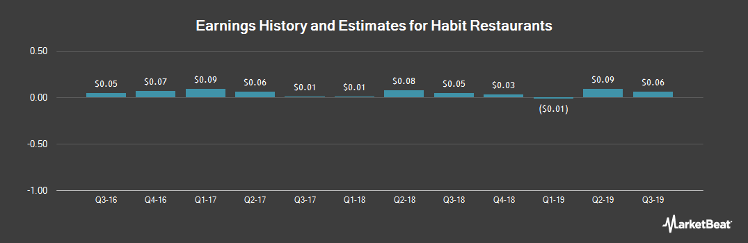 Earnings by Quarter for The Habit Restaurants (NASDAQ:HABT)