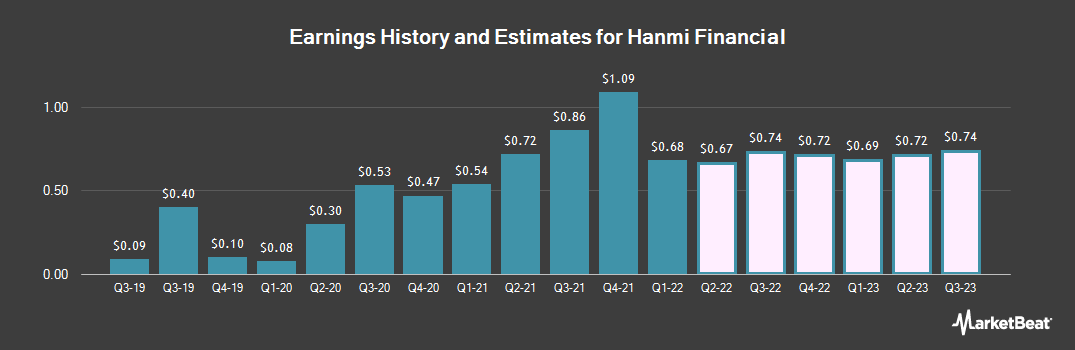 Earnings by Quarter for Hanmi Financial Corp (NASDAQ:HAFC)