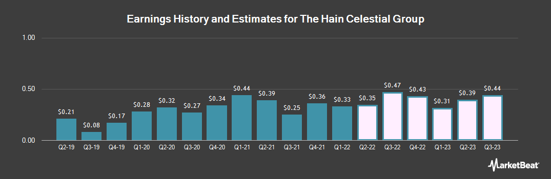 Earnings by Quarter for The Hain Celestial Group (NASDAQ:HAIN)