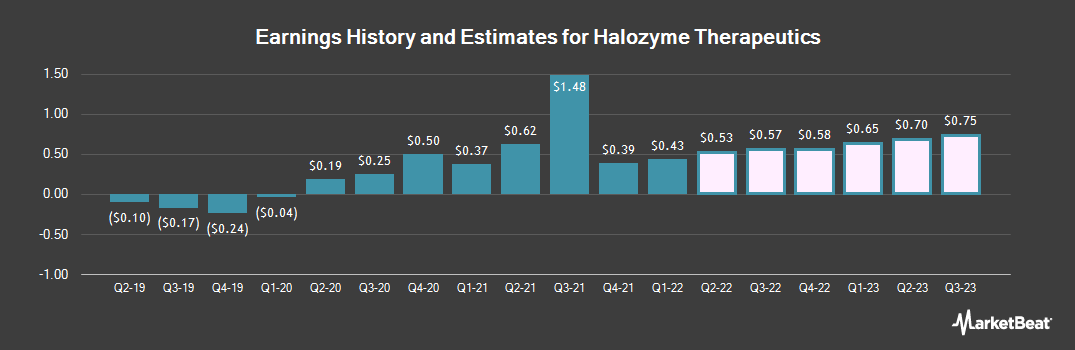 Earnings by Quarter for Halozyme Therapeutics (NASDAQ:HALO)