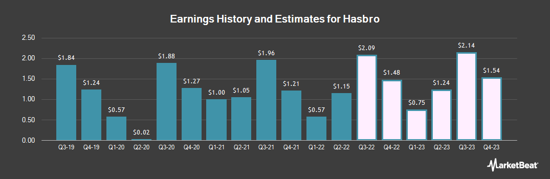 Earnings by Quarter for Hasbro (NASDAQ:HAS)