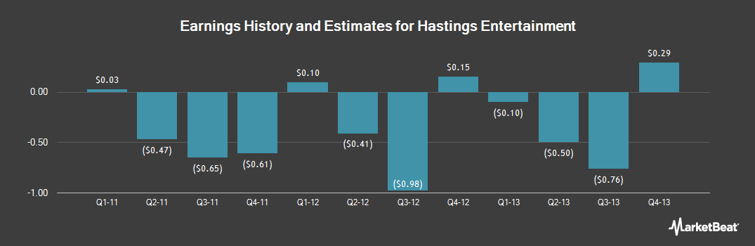 Earnings by Quarter for Hastings Entertainment (NASDAQ:HAST)