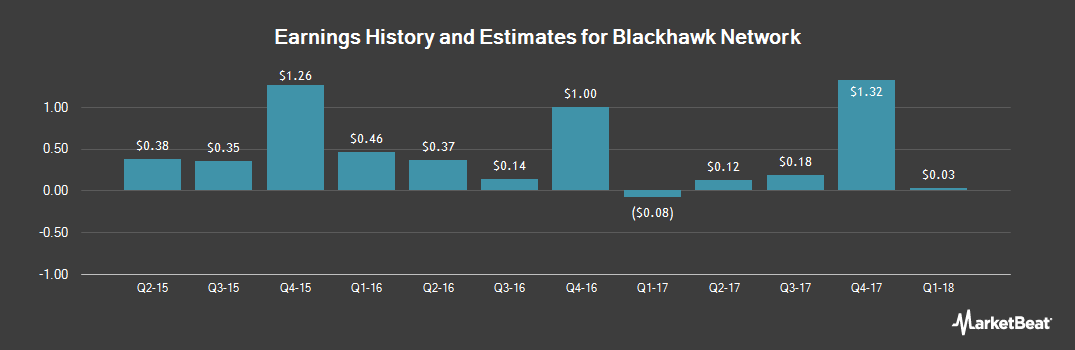Earnings by Quarter for Blackhawk Network Holdings (NASDAQ:HAWK)