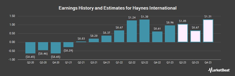 Earnings by Quarter for Haynes International (NASDAQ:HAYN)