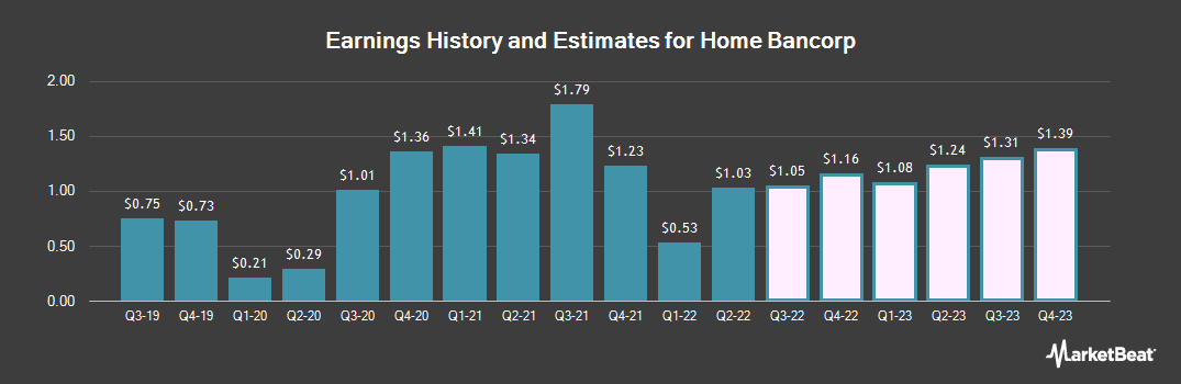 Earnings by Quarter for Home Bancorp (NASDAQ:HBCP)