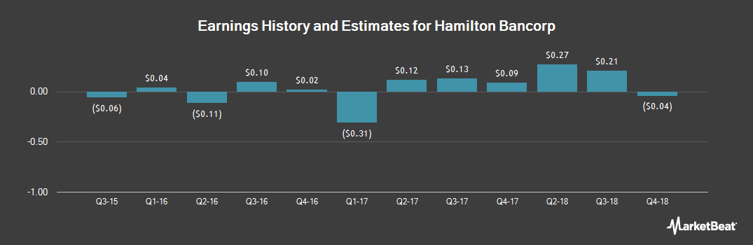 Earnings by Quarter for Hamilton Bancorp (NASDAQ:HBK)