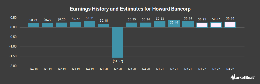 Earnings by Quarter for Howard Bancorp (NASDAQ:HBMD)