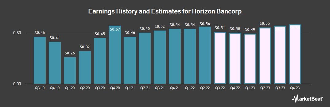 Earnings by Quarter for Horizon Bancorp (IN) (NASDAQ:HBNC)