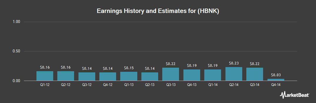 Earnings by Quarter for Hampden Bancorp (NASDAQ:HBNK)