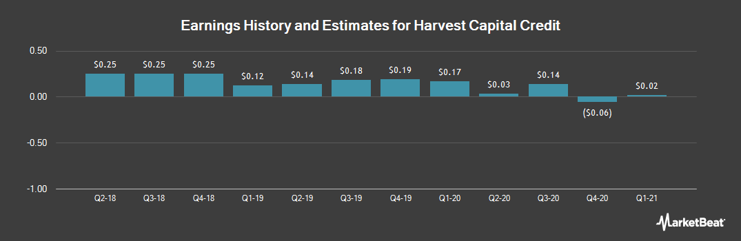Earnings by Quarter for Harvest Capital Credit Corporation (NASDAQ:HCAP)