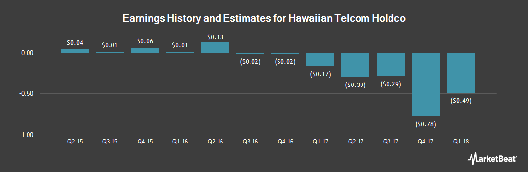 Earnings by Quarter for Hawaiian Telcom Holdco (NASDAQ:HCOM)