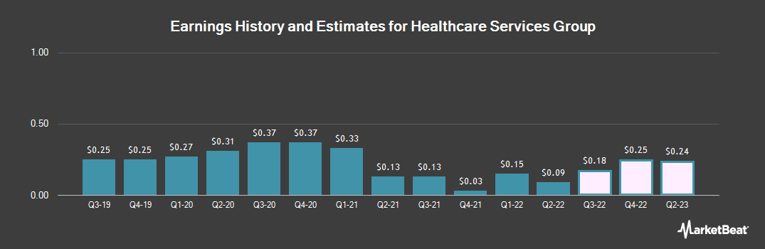 Earnings by Quarter for Healthcare Services Group (NASDAQ:HCSG)