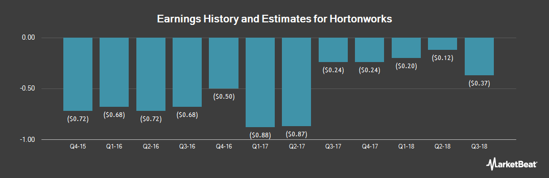 Earnings by Quarter for Hortonworks (NASDAQ:HDP)