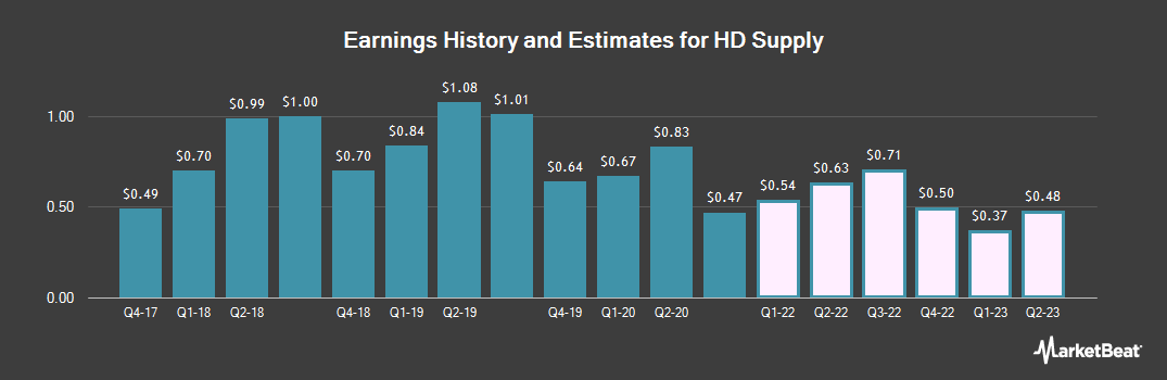 Earnings by Quarter for HD Supply Holdings (NASDAQ:HDS)