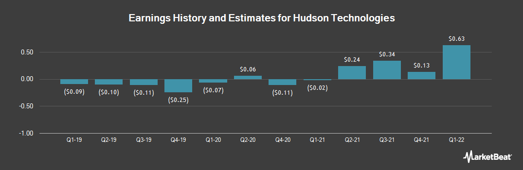 Earnings by Quarter for Hudson Technologies (NASDAQ:HDSN)