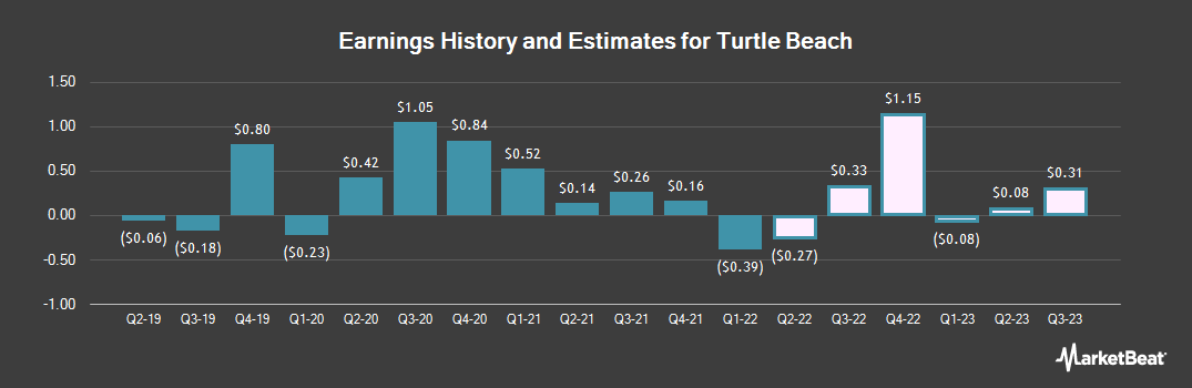Earnings by Quarter for Turtle Beach (NASDAQ:HEAR)